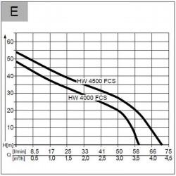 Dysza statyczna 10A 45-360 2.7m CZERWONA z filtrem r2.7m (2bar) 45-360st 2szt