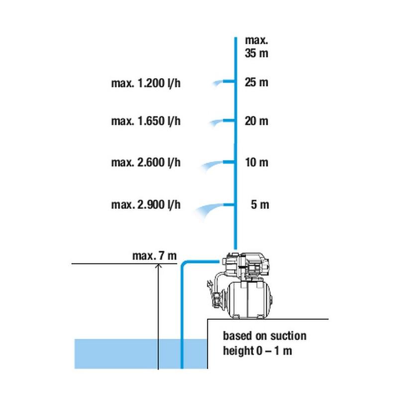 Gardena City gardening dysze do rozbudowy kurtyny wodnej 1313620 GA13136